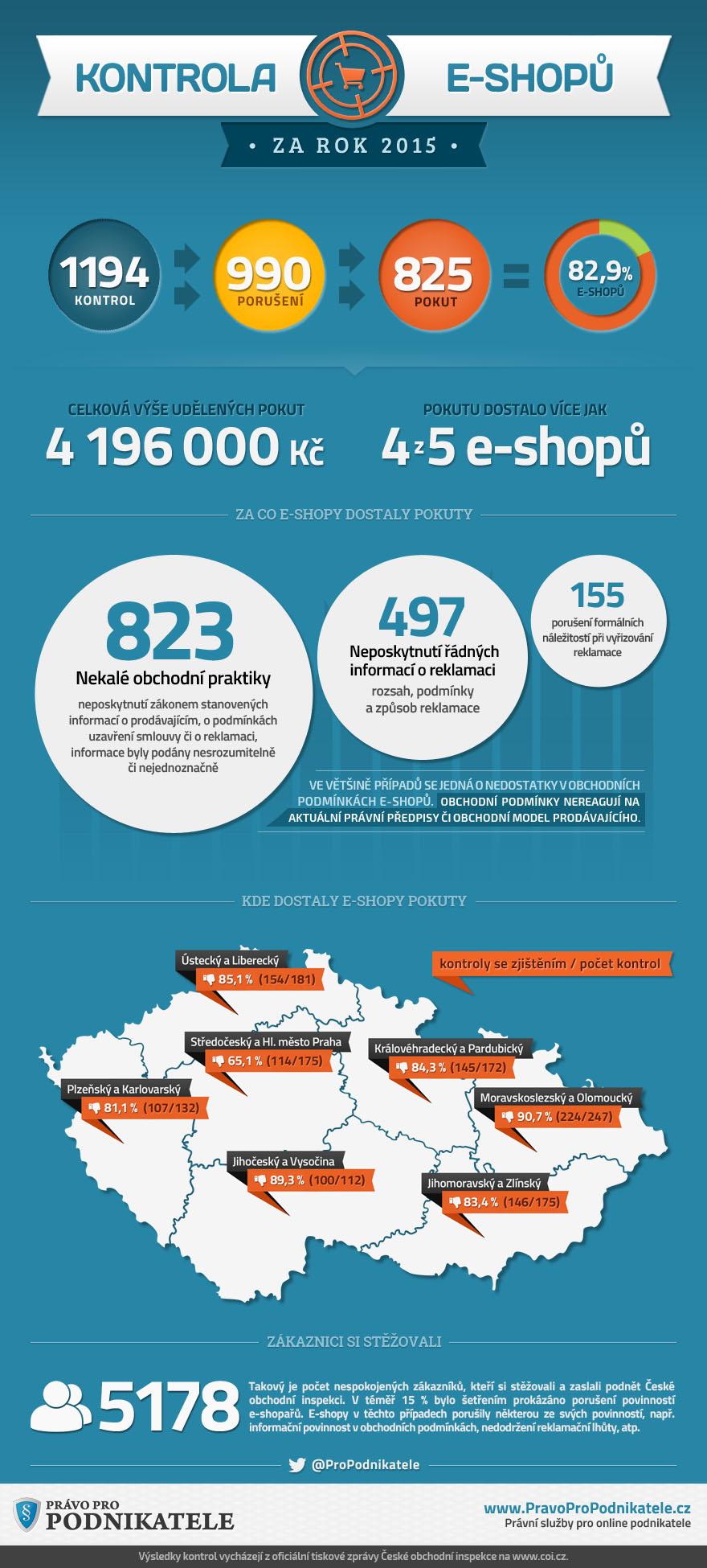 Infografika Kontroly eshopů 2015